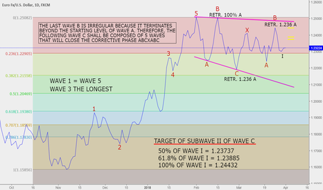 EURUSD: EUR-USD Elliott Wave Analysis