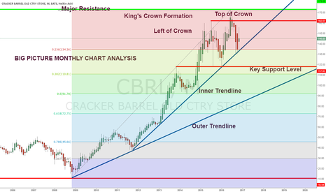 CBRL: BIG PICTURE MONTHLY CHART ANALYSIS ON CRACKER BARREL (CBRL)