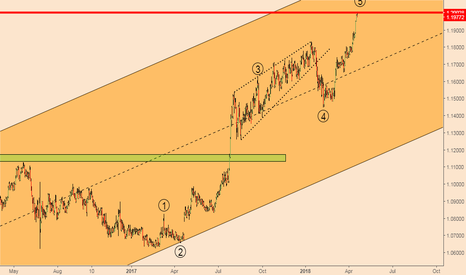 EURCHF: EURCHF; 5-Wave Elliott Wave Structure and the Magical 1.2 Level