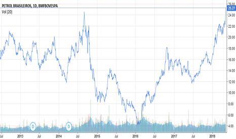 PETR4: Histórico de Cotações de Petrobras (PETR4)