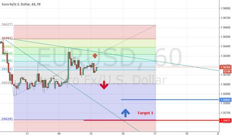 EURUSD: EURUSD will down to 1.35623 than  will correction.