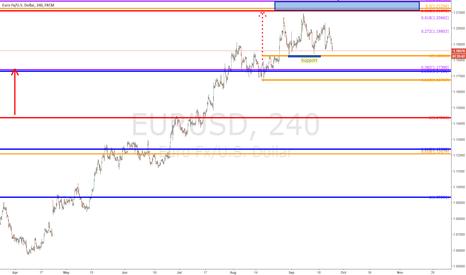 EURUSD: $EURUSD - update 120 min