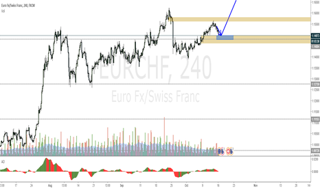 EURCHF: EURCHF long after London Stop Hunt