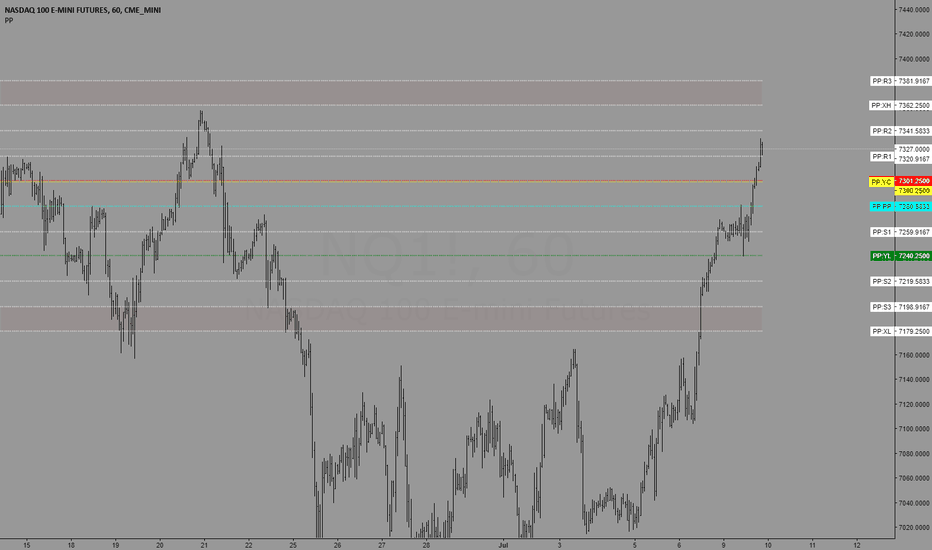 NQ1!: Trading levels for  7/10/2018