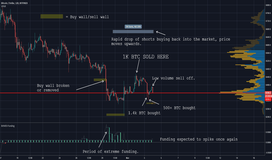 BTCUSD: Bitcoin (BTC) Possibly another move up but be wary.
