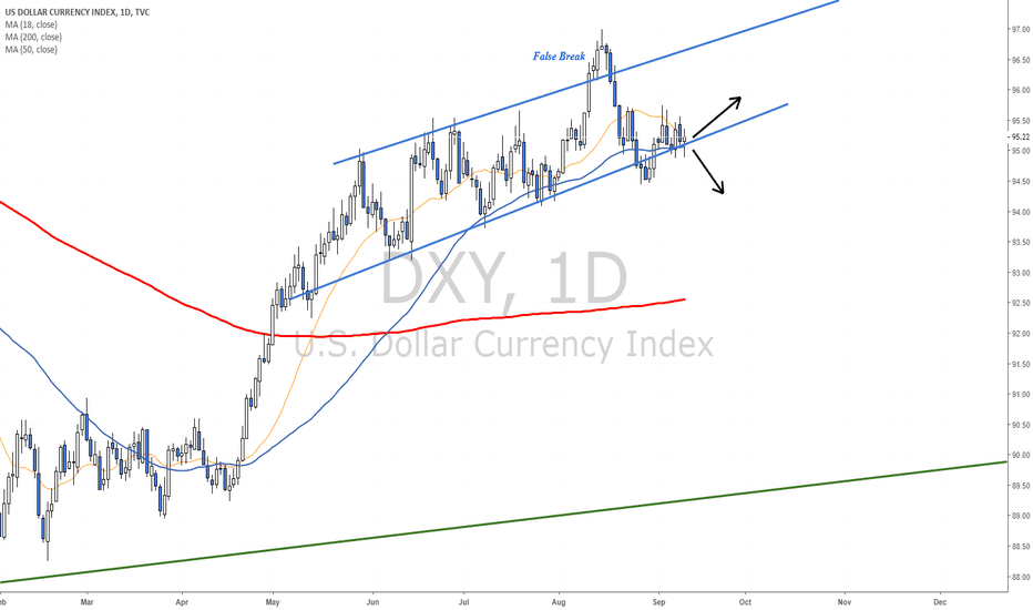 DXY: Dollar is testing support as Investors wait for Draghi and CPI