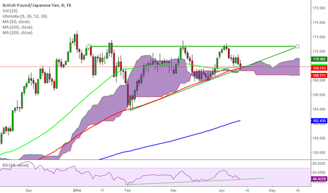 GBPJPY: Indicators confluence supports GBP/JPY