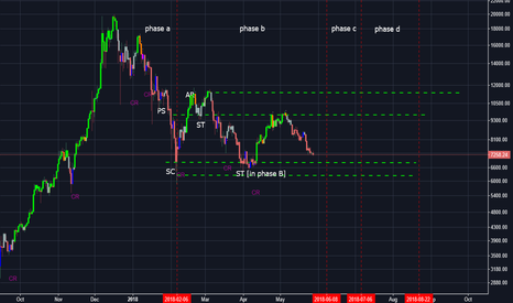 BTCUSD: WYCKOFF EVENTS AND PHASES