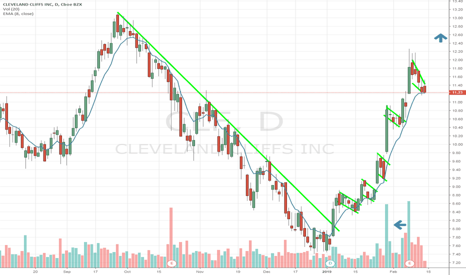 CLF: $CLF iron ore will be the guts of the wall #infrastructure