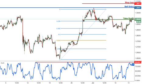 GBPUSD: GBPUSD bouncing perfectly from our buying area, remain bullish