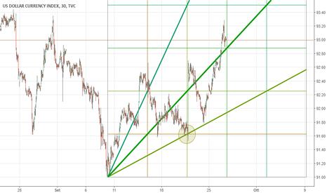 DXY: Dollar Index: è proprio cambiato il vento