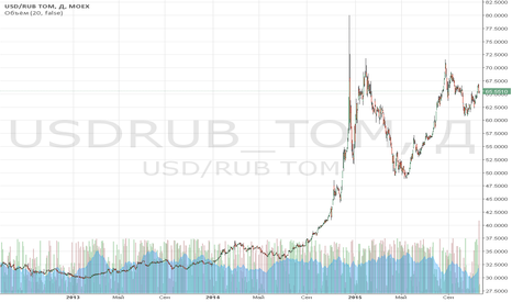 USDRUB_TOM: Обзор за 16 ноября: трагедию отыграли быстро
