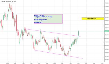 TECHM: Tech Mahindra Mid term view from weekly chart