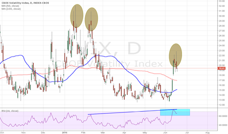 VIX: VIX looks a little toppy