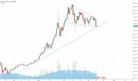 BTCUSD: Bitcoin is going higher, but be careful.