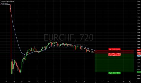 EURCHF: EURCHF Breakdown