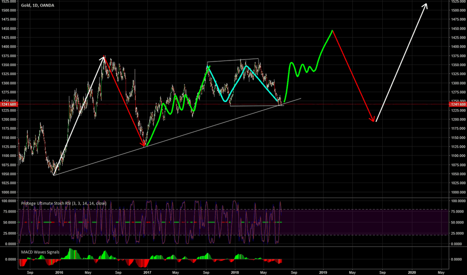 XAUUSD: Getting the bottom in gold