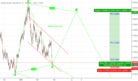AUDUSD: Potentially Triple Harmonic AUDUSD D1 PART 2