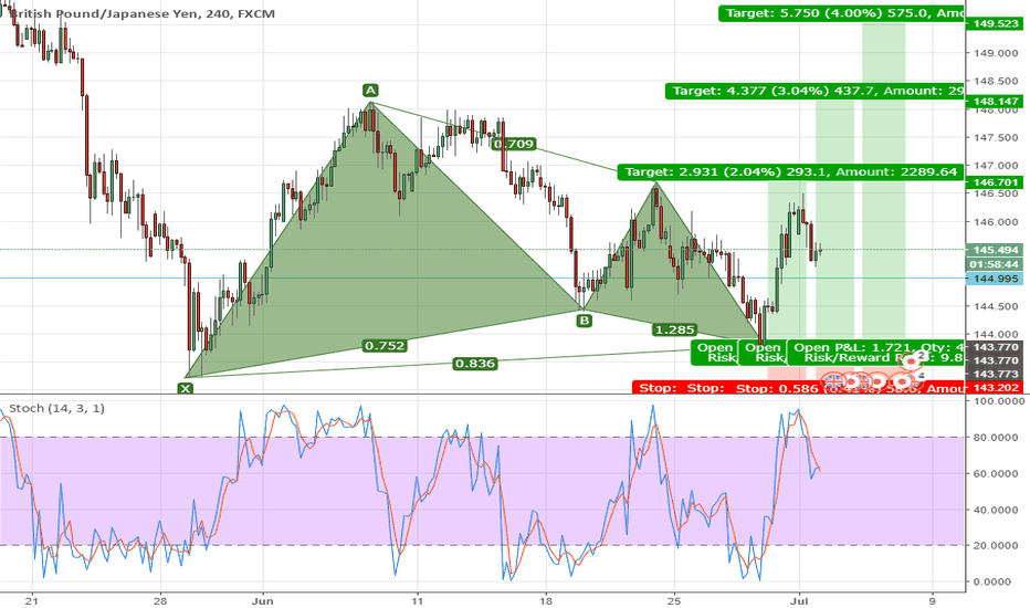 GBPJPY: Gartley Bullish H4