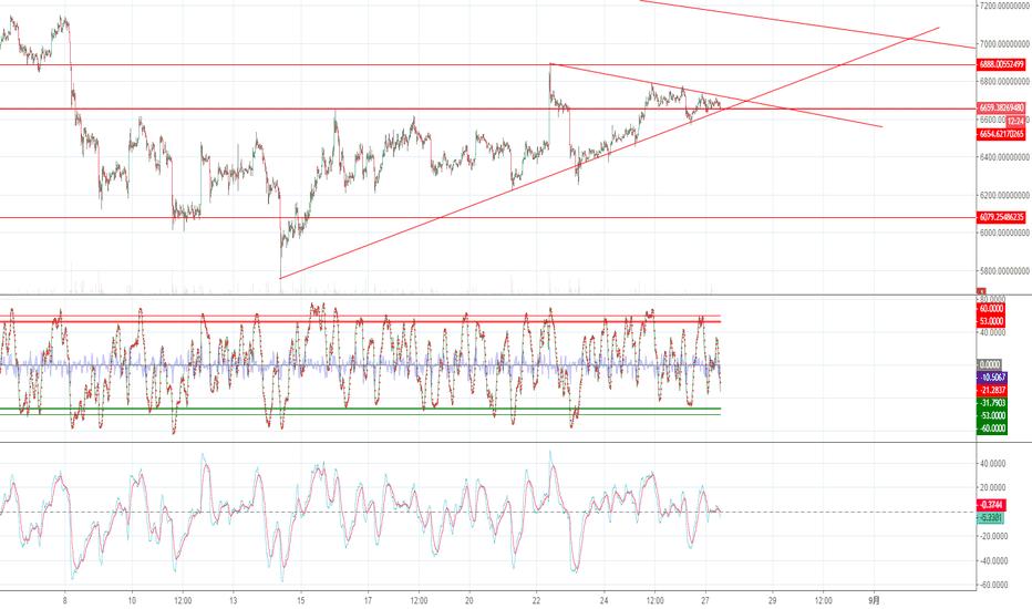 BTCUSDT: 短期收敛三角形又来啦