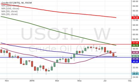 USOIL: Buy crude in dips