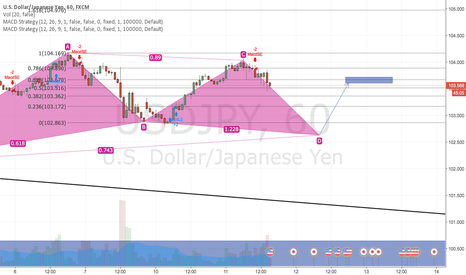 USDJPY: Bullish Gartley pattern ?