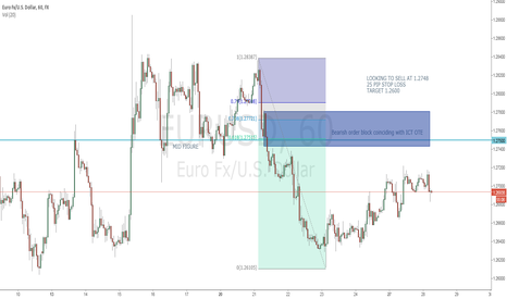 EURUSD: EURUSD SHORT based on ICT teachings