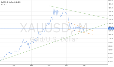XAUUSD: Bottom side of the 10-years triangle