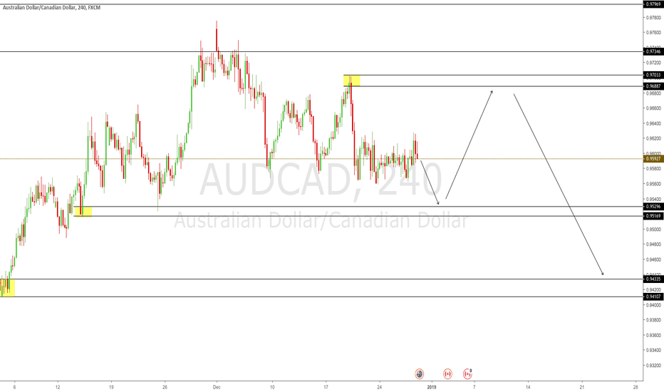 AUDCAD: Weekly Outlook 31st Dec - 4th Jan - AUD/CAD