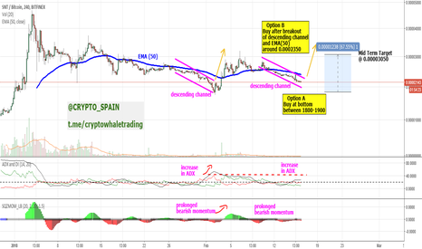 SNTBTC: SNT: looking at past patterns to set up a nice trade opportunity