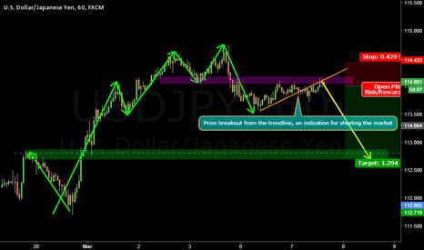 USDJPY: USDJPY day trading analysis