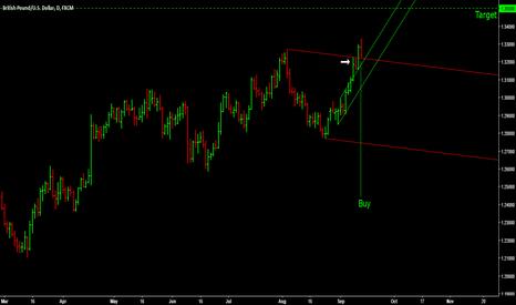GBPUSD: GBP/USD - BULLISH