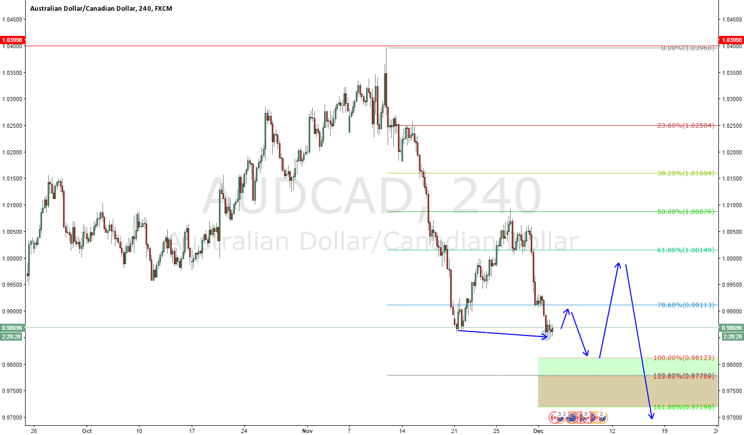 AUDCAD  THANK YOU FOR YOUR SUPPORT