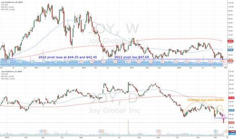JOY: JOY gapped below $50 but earnings due