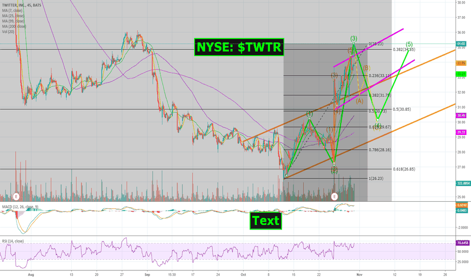 TWTR: NYSE: $TWTR hits our predicted target of $35! Time to SHORT IT!