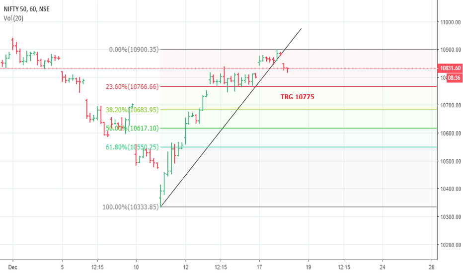 NIFTY: SHORT NIFTY TRG 10775 STBT SL 10900