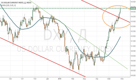 DXY: remind...