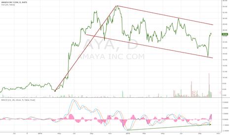 AYA: Bull Flag and MACD divergence at Amaya stock chart