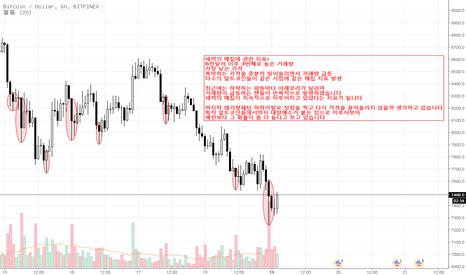 BTCUSD: 비트코인(Bitcoin) 세력 매집에 관한 지표 분석, 이제 상승으로 돌아서는가?
