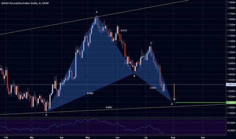 GBPAUD: GBPAUD 5-0 Violation leads to this Gartley