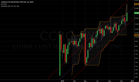 CCRC: Retracement done...