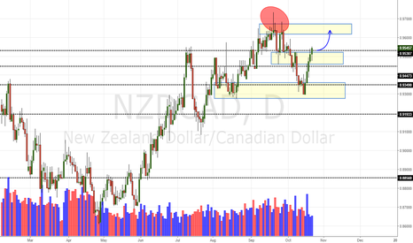 NZDCAD: NZD/CAD Daily Update (23/10/16)