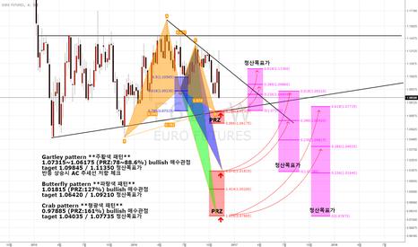 E61!: Euro Hamonic pattern 매수관점