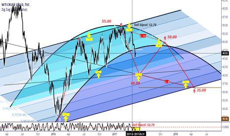 USOIL: Oil in bearish trend