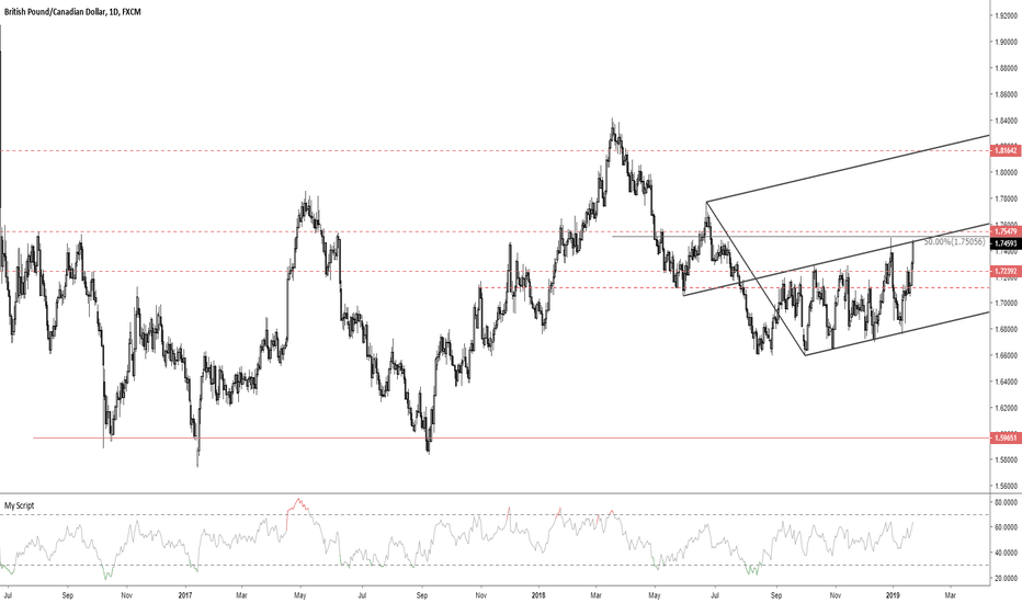 GBPCAD: GBPCAD median line