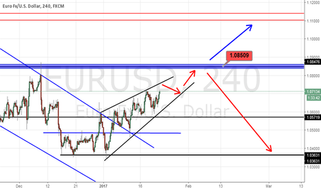 EURUSD: A good scenario for eur/usd