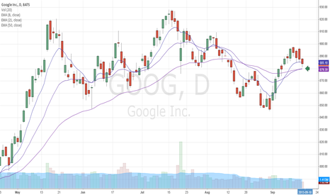 GOOG: Stopped at the GOOG Train Tracks