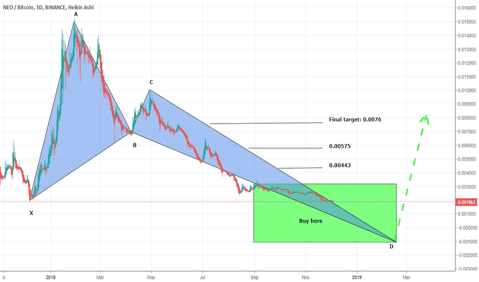 NEOBTC: Following the foot steps of crab NEO has entered in buying zone