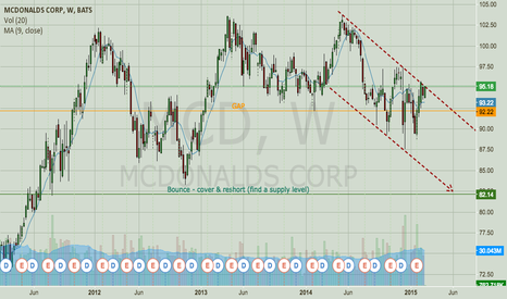 MCD: MCD – Top End of Range, Downtrend