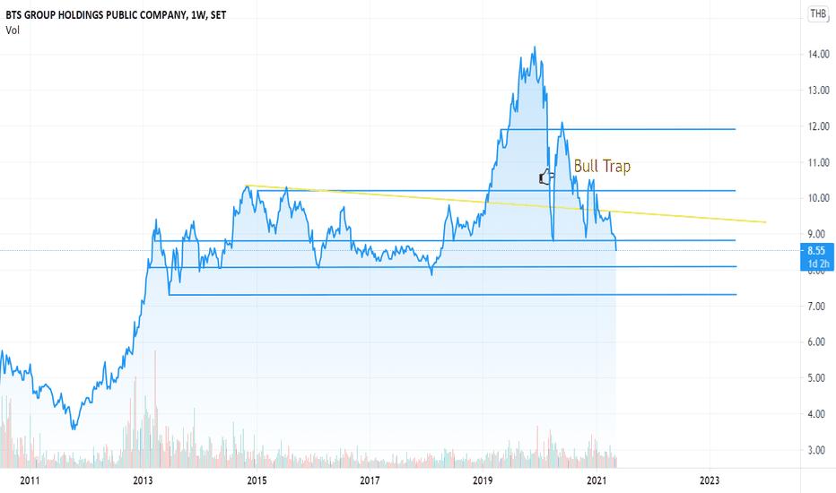 tradingview bts btc)